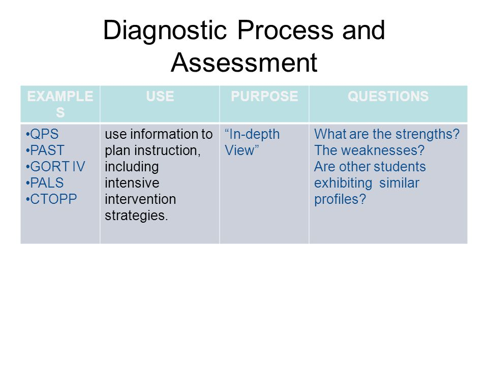 Diagnostic Process and Assessment