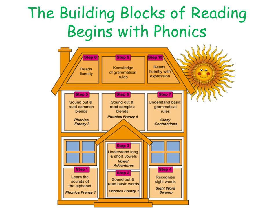 The Building Blocks of Reading Begins with Phonics