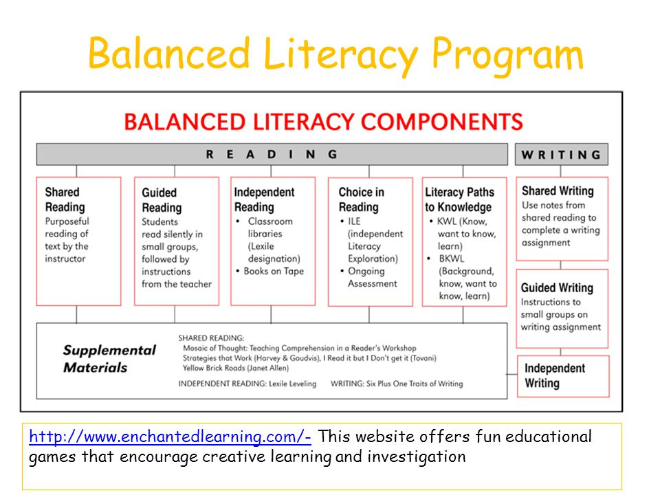 Balanced Literacy Program