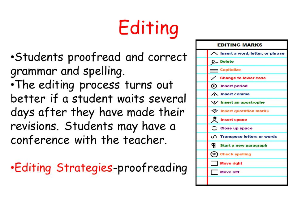 Editing Students proofread and correct grammar and spelling.