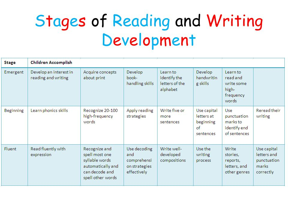 Stages of Reading and Writing Development