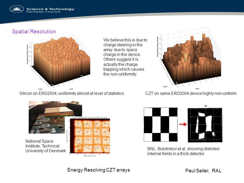 Spatial Resolution Energy Resolving CZT arrays