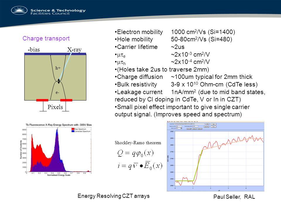 Electron mobility 1000 cm2/Vs (Si=1400)