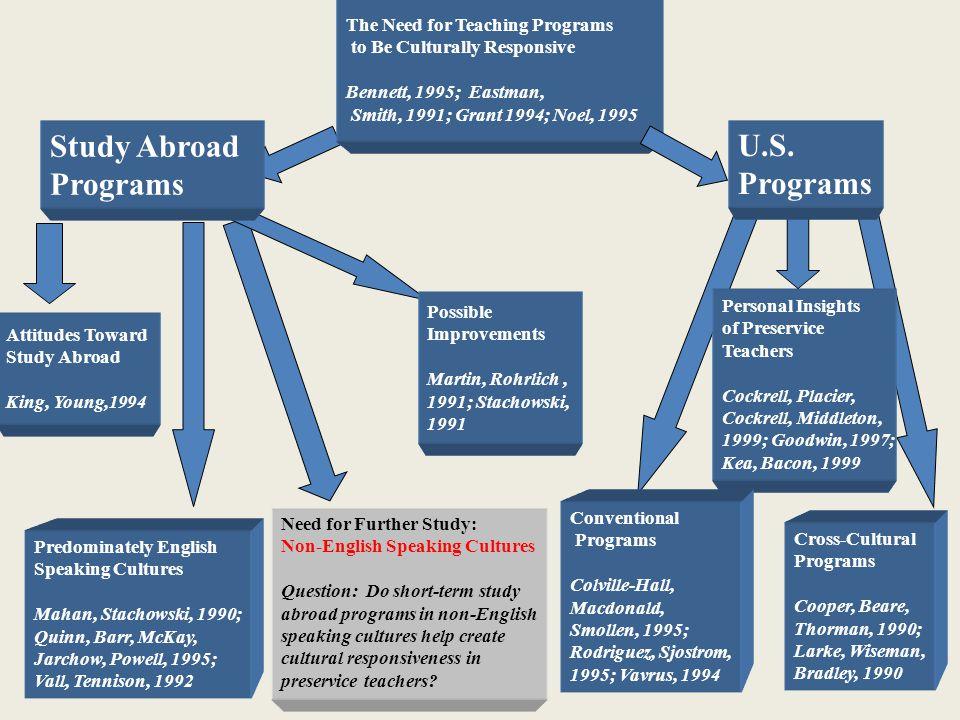 Study Abroad Programs U.S. Programs The Need for Teaching Programs