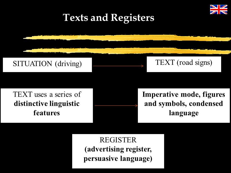 Texts and Registers SITUATION (driving) TEXT (road signs)