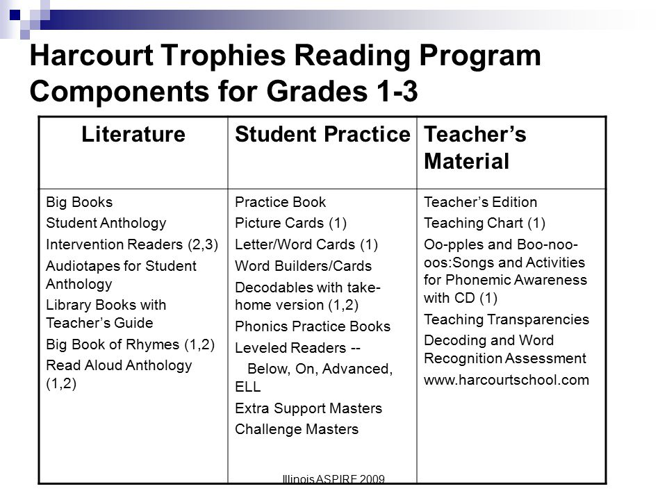 Harcourt Trophies Reading Program Components for Grades 1-3