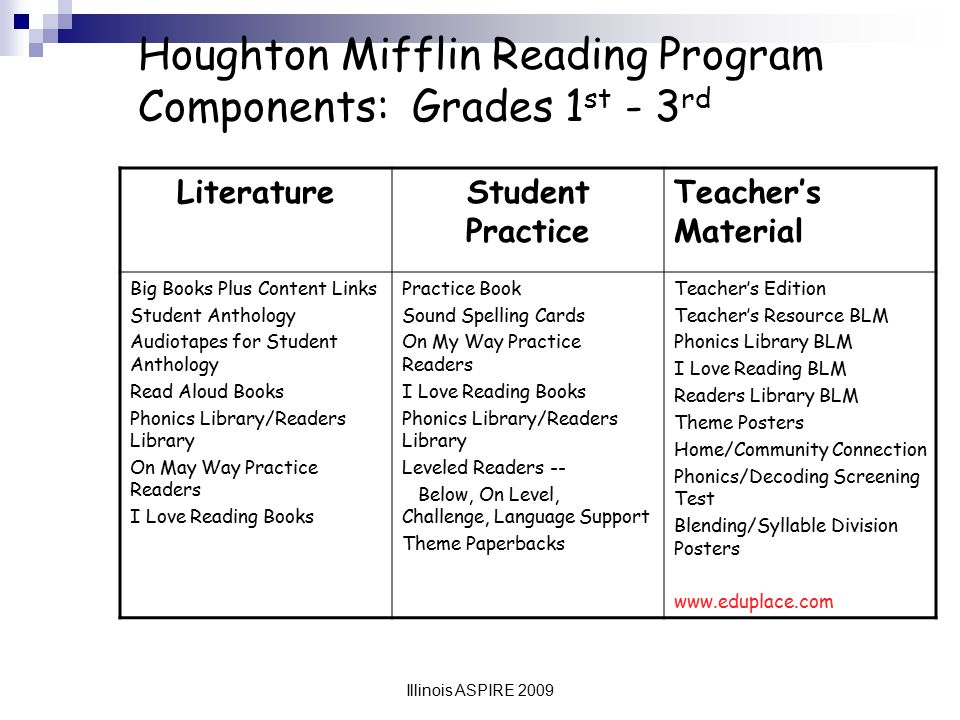 Houghton Mifflin Reading Program Components: Grades 1st - 3rd