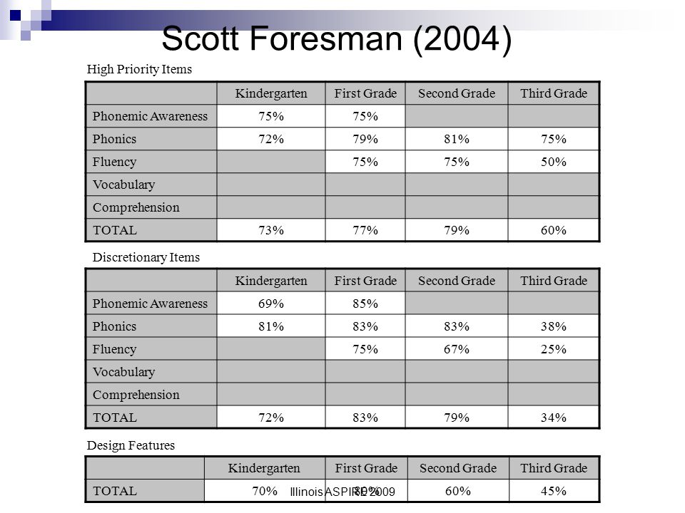 Scott Foresman (2004) High Priority Items Kindergarten First Grade