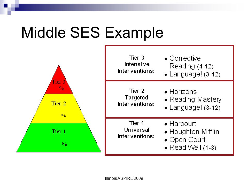 Middle SES Example Illinois ASPIRE 2009