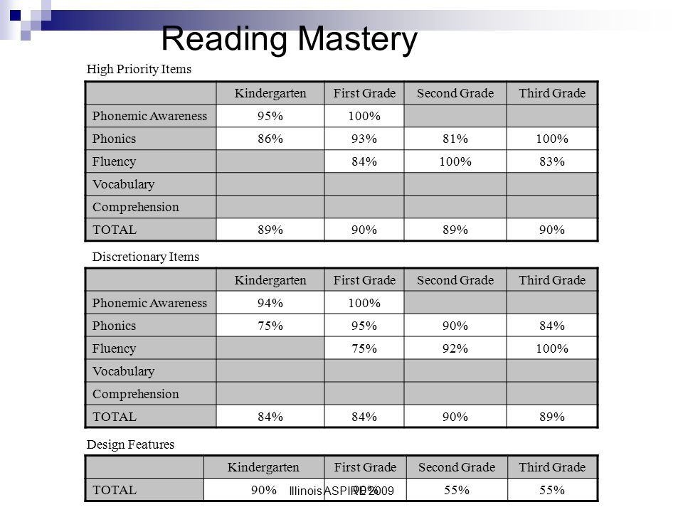 Reading Mastery High Priority Items Kindergarten First Grade