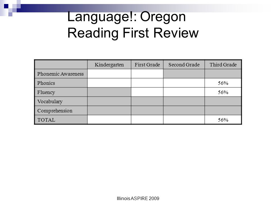 Language!: Oregon Reading First Review