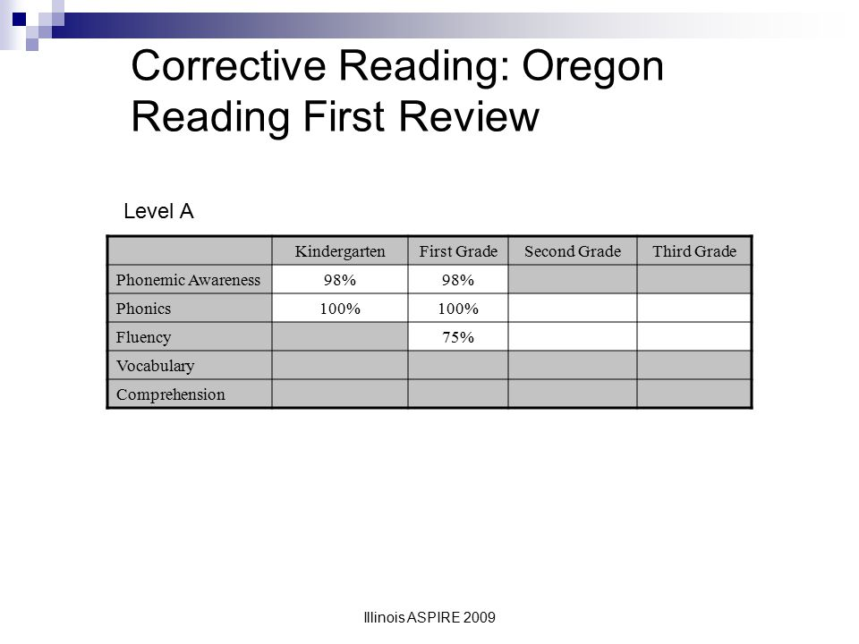 Corrective Reading: Oregon Reading First Review