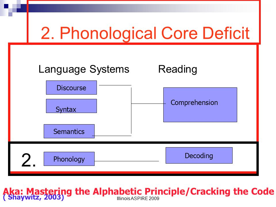 2. Phonological Core Deficit