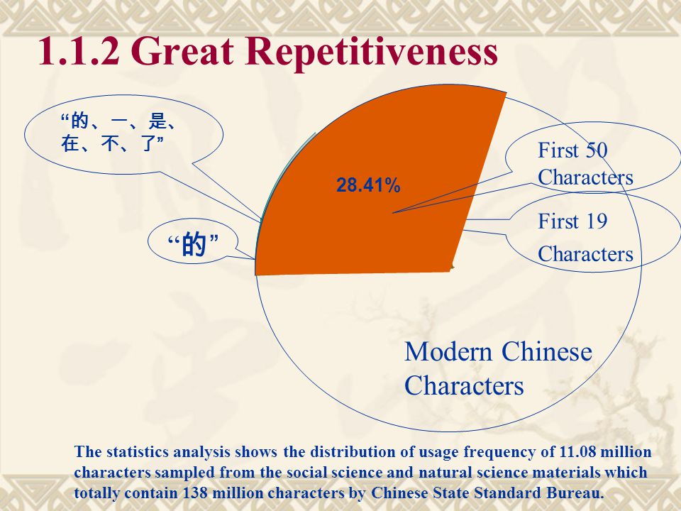 1.1.2 Great Repetitiveness 的 Modern Chinese Characters