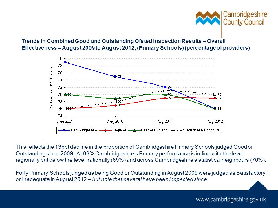 Trends in Combined Good and Outstanding Ofsted Inspection Results – Overall Effectiveness – August 2009 to August 2012, (Primary Schools) (percentage of providers)