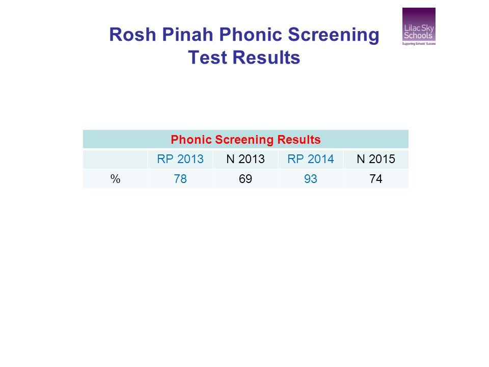 Rosh Pinah Phonic Screening Test Results