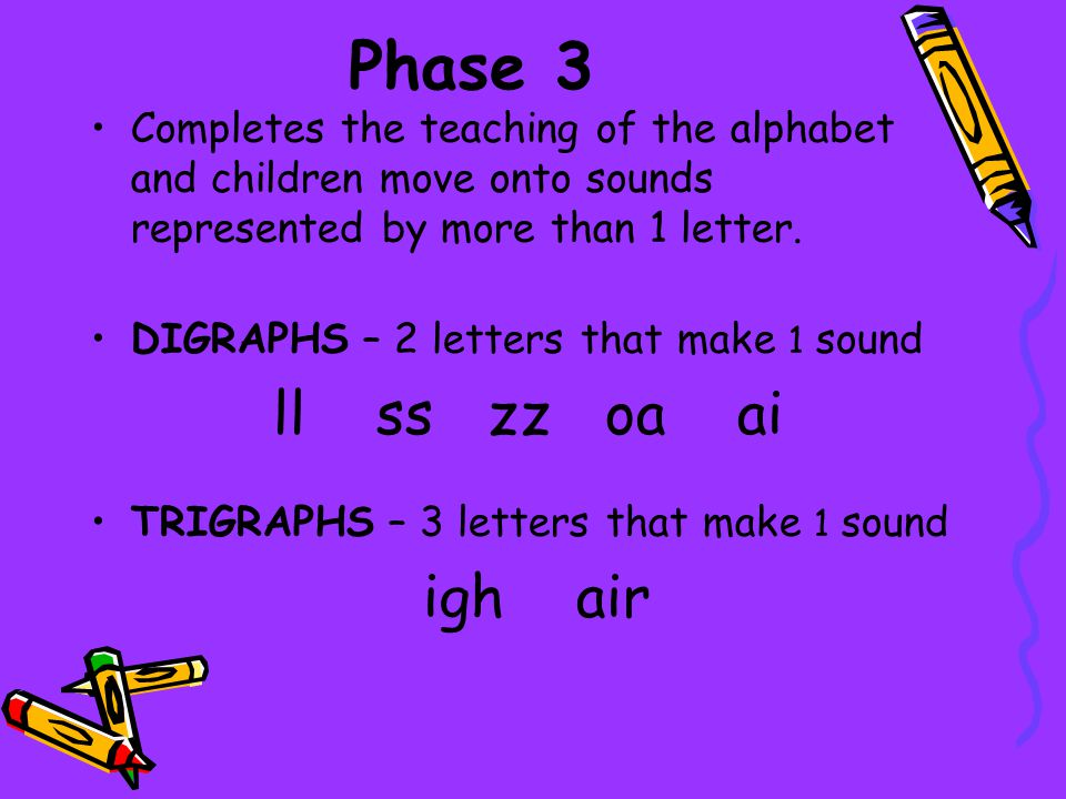 Phase 3 Completes the teaching of the alphabet and children move onto sounds represented by more than 1 letter.