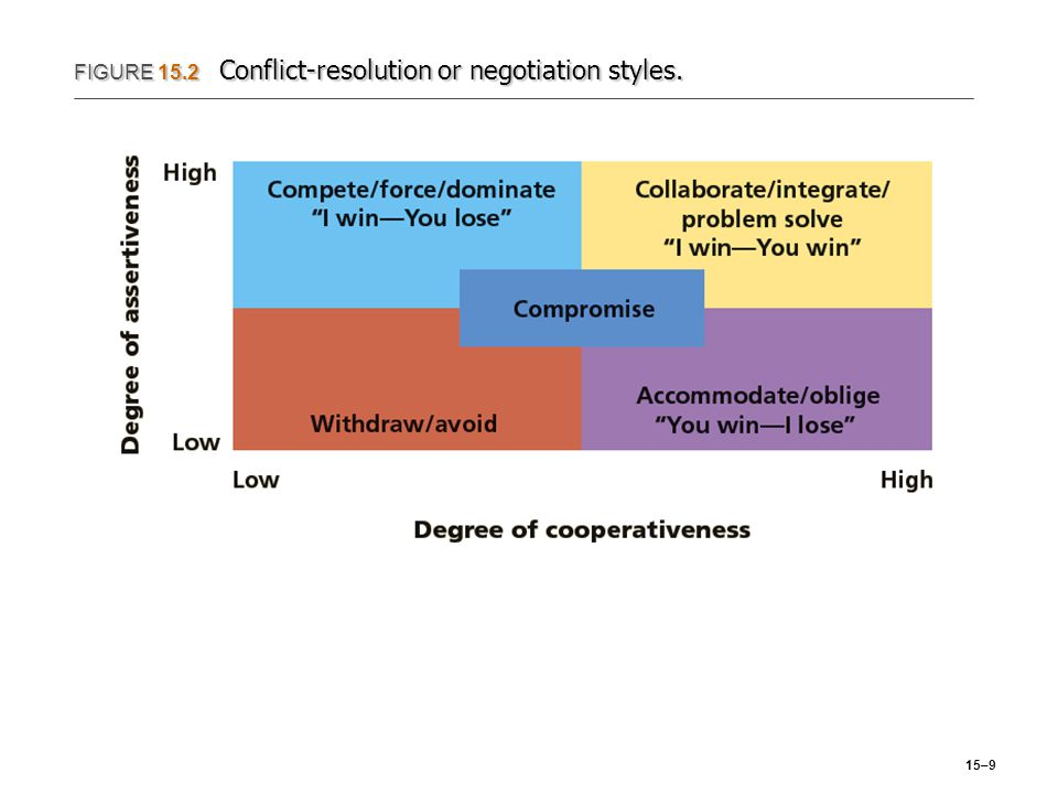 FIGURE 15.2 Conflict-resolution or negotiation styles.