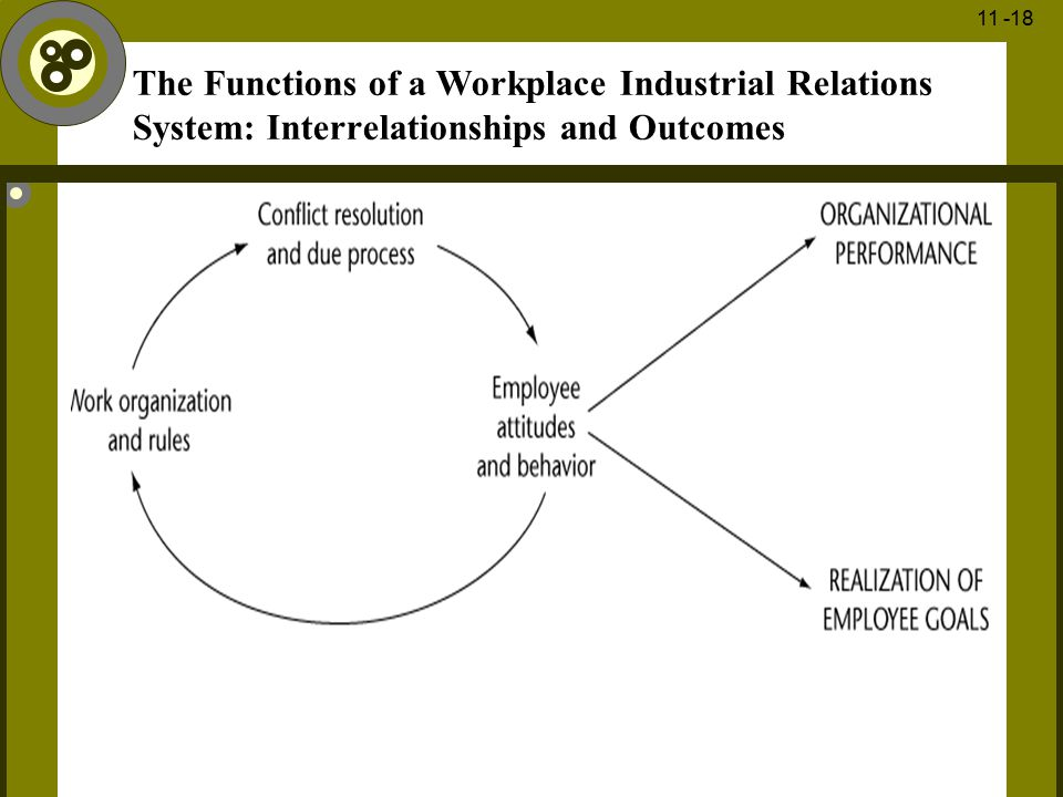 The Functions of a Workplace Industrial Relations System: Interrelationships and Outcomes