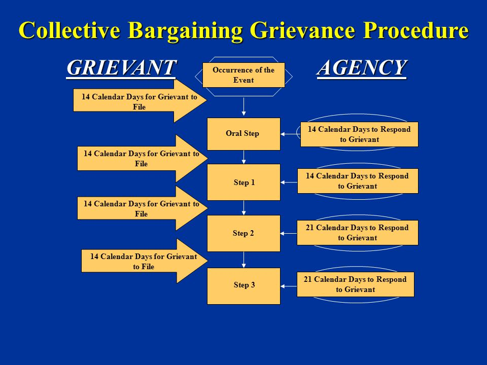 Collective Bargaining Grievance Procedure