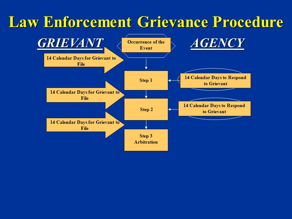Law Enforcement Grievance Procedure
