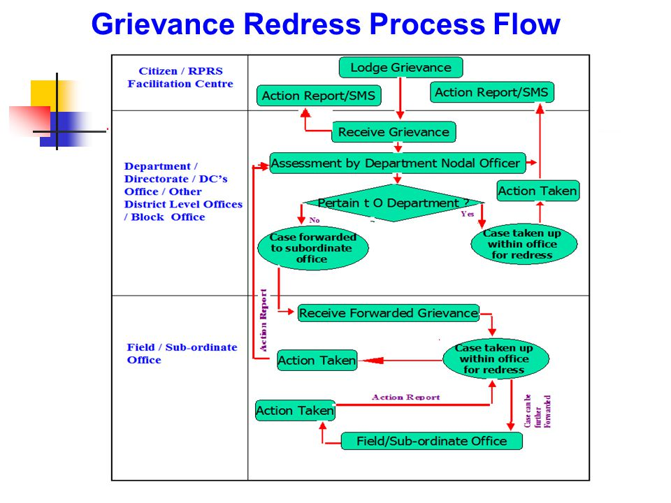 Grievance Redress Process Flow