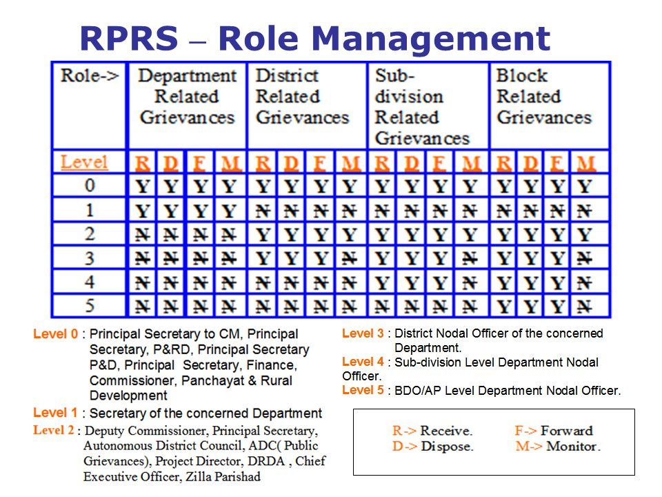 RPRS – Role Management