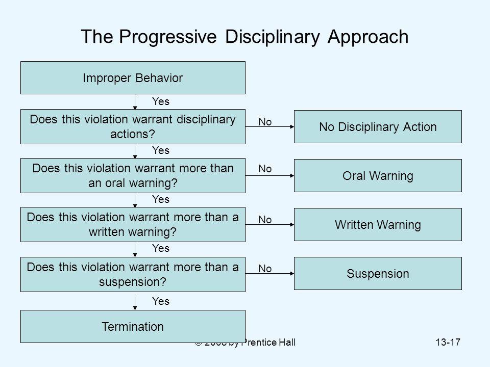 The Progressive Disciplinary Approach