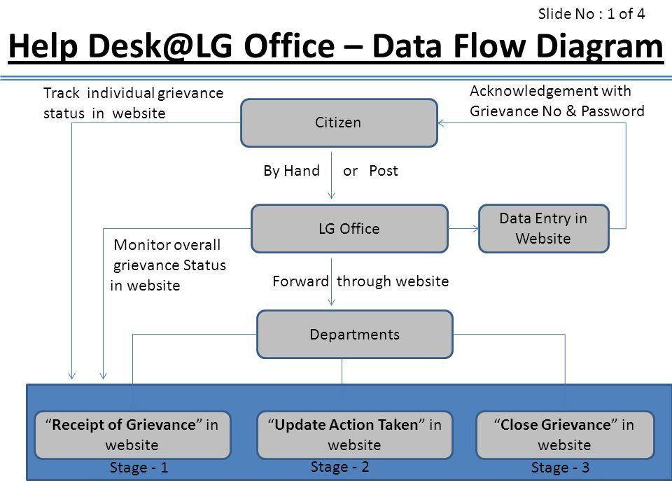 Help Desk@LG Office – Data Flow Diagram