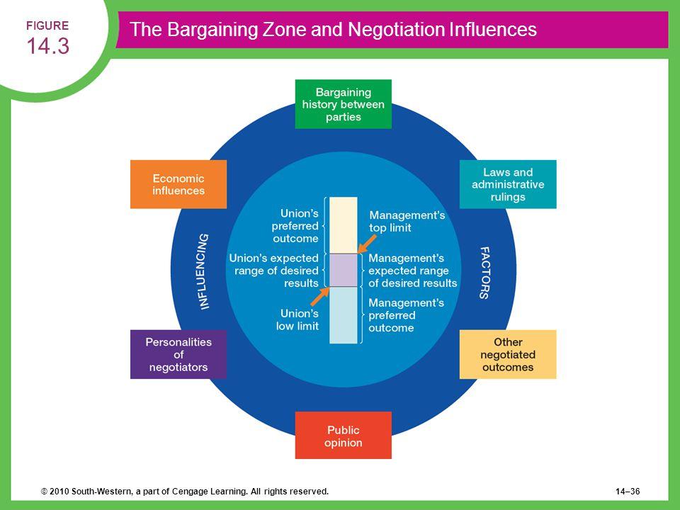 The Bargaining Zone and Negotiation Influences