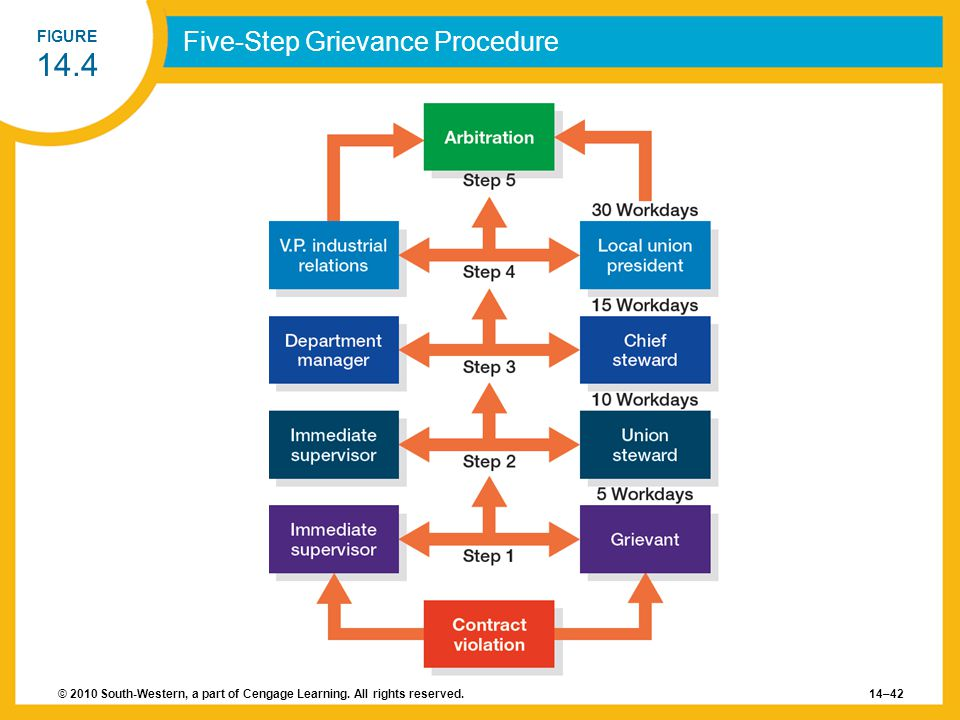 Five-Step Grievance Procedure