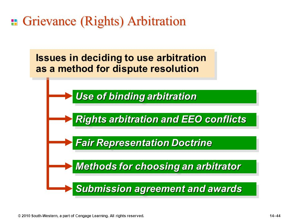 Grievance (Rights) Arbitration