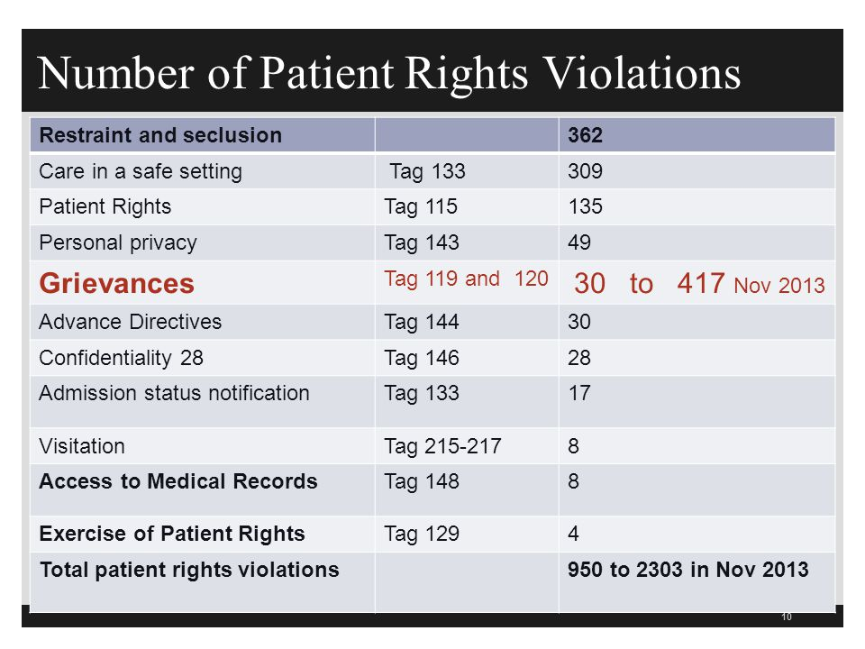 Number of Patient Rights Violations