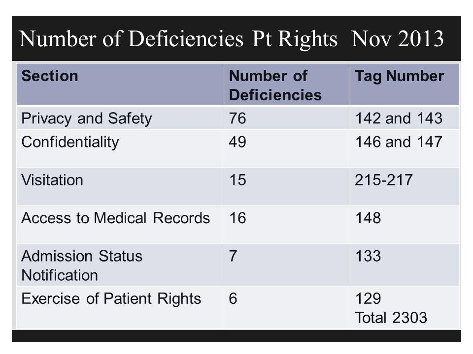 Number of Deficiencies Pt Rights Nov 2013