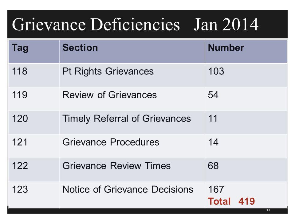Grievance Deficiencies Jan 2014