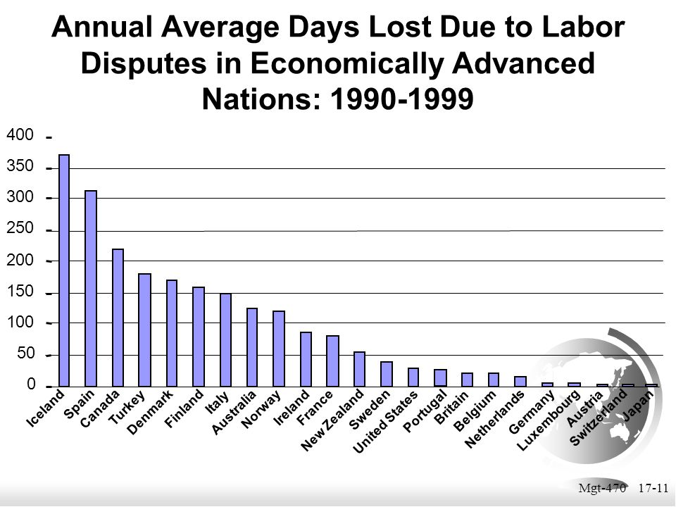 Annual Average Days Lost Due to Labor Disputes in Economically Advanced Nations: 1990-1999