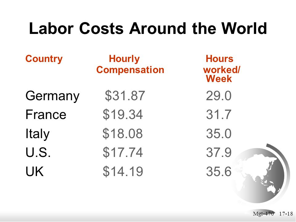 Labor Costs Around the World