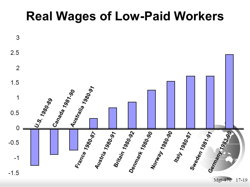 Real Wages of Low-Paid Workers
