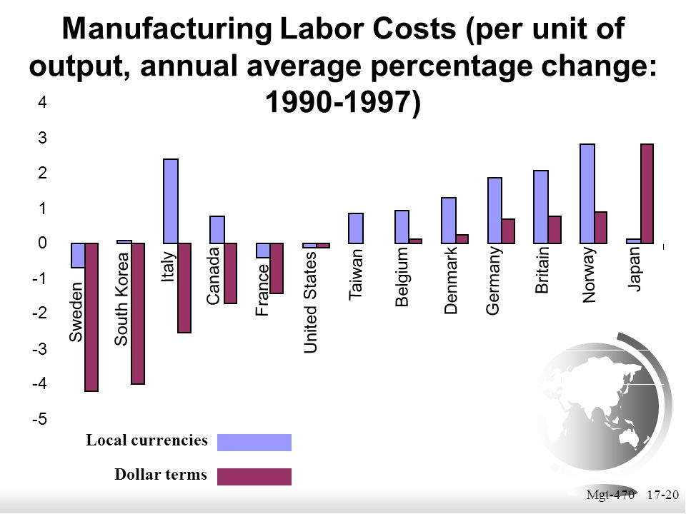 Manufacturing Labor Costs (per unit of output, annual average percentage change: 1990-1997)