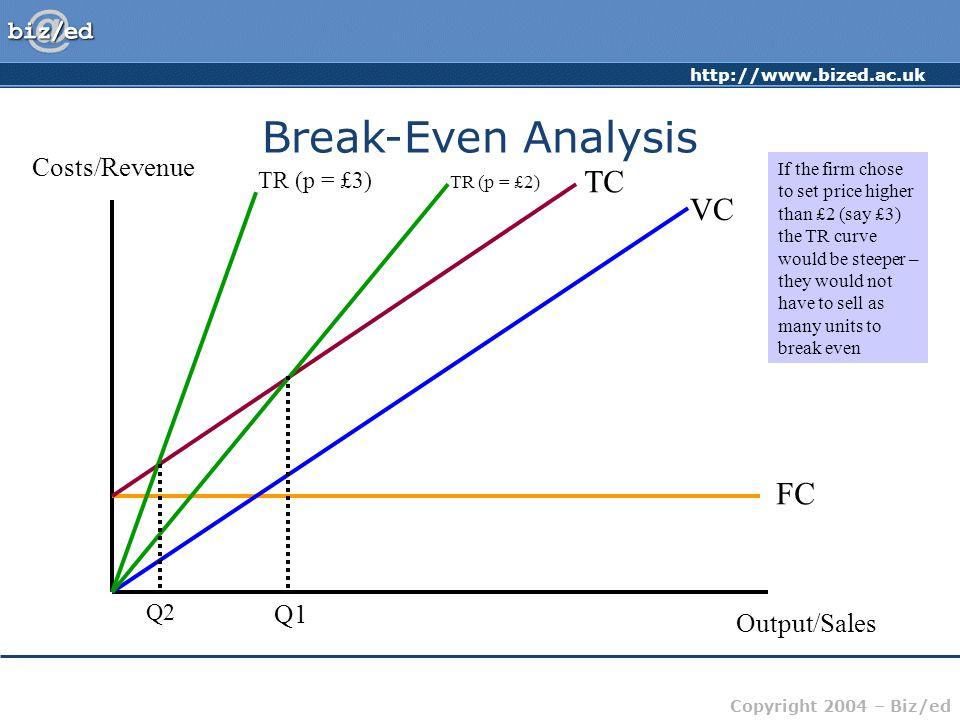 Break-Even Analysis TC VC FC Costs/Revenue Q1 Output/Sales TR (p = £3)