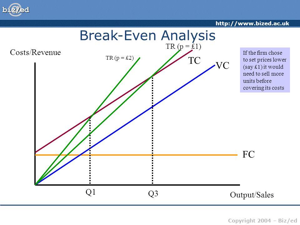 Break-Even Analysis TC VC FC Costs/Revenue Q1 Q3 Output/Sales