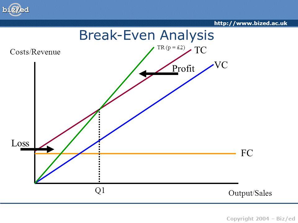 Break-Even Analysis TC VC Profit Loss FC Costs/Revenue Q1 Output/Sales