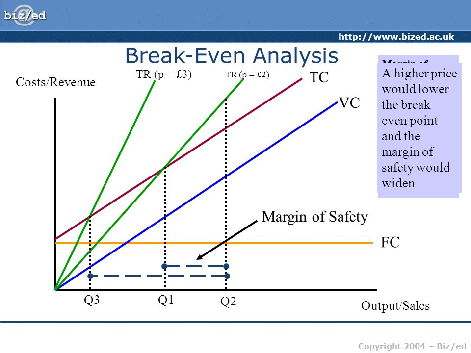 Break-Even Analysis TC VC Margin of Safety FC