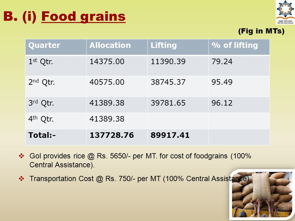 B. (i) Food grains (Fig in MTs) Quarter Allocation Lifting