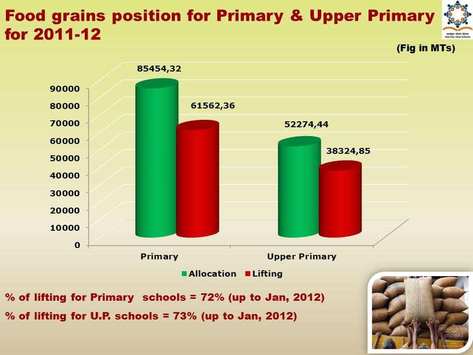 Food grains position for Primary & Upper Primary for 2011-12