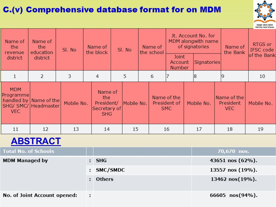 ABSTRACT C.(v) Comprehensive database format for on MDM