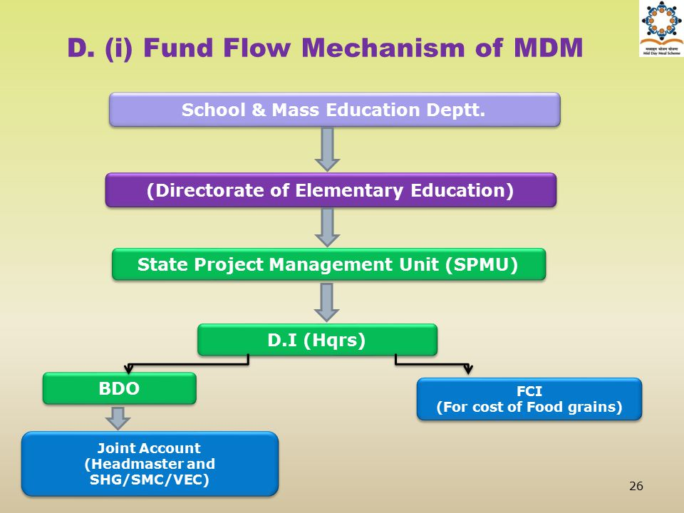 D. (i) Fund Flow Mechanism of MDM