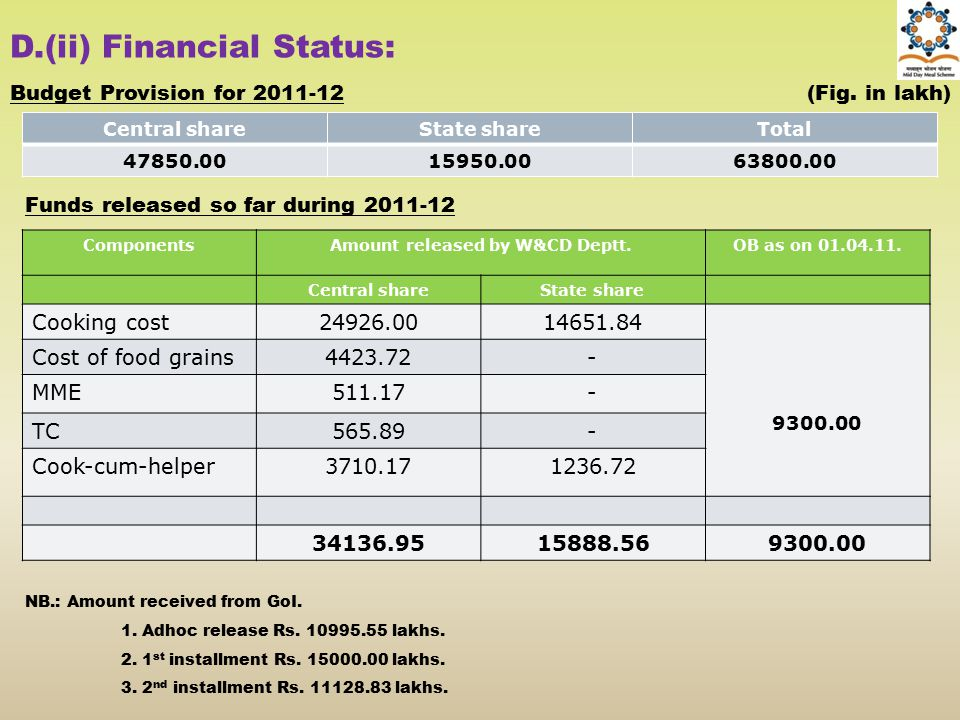 Amount released by W&CD Deptt.