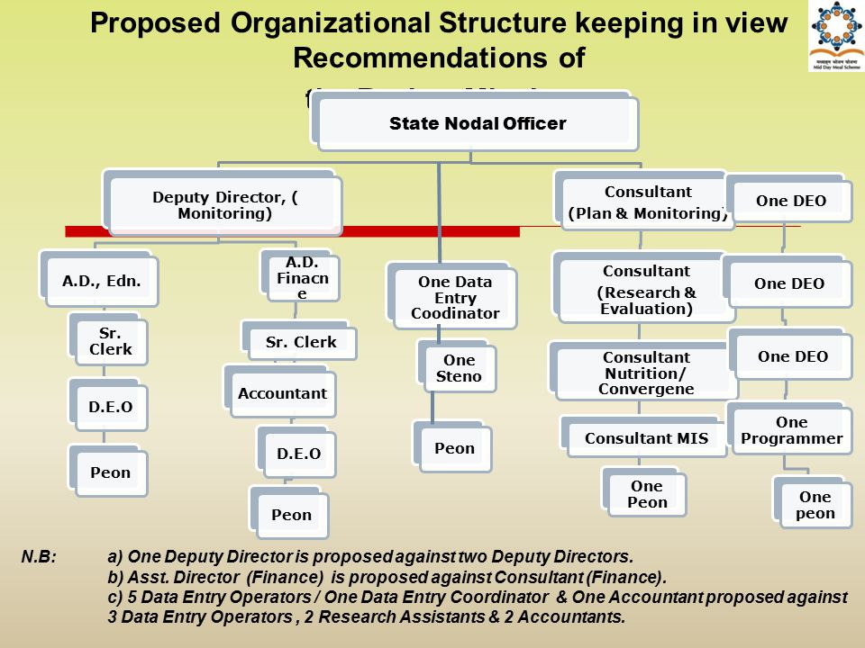 Proposed Organizational Structure keeping in view Recommendations of