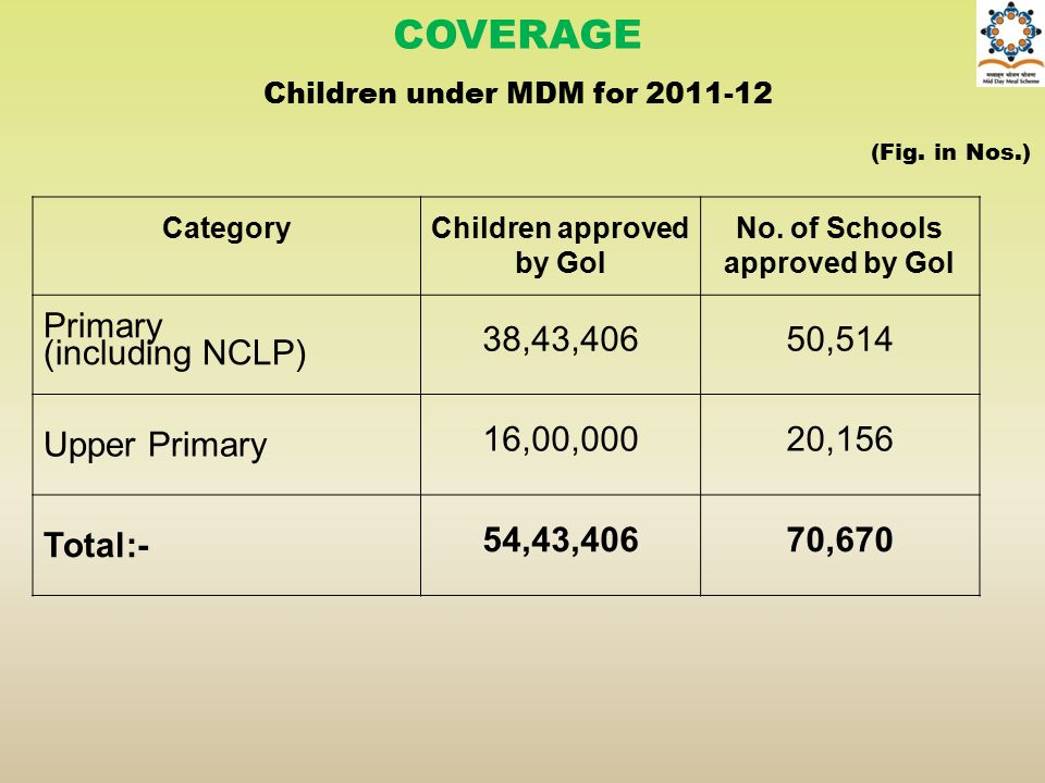 COVERAGE Primary (including NCLP) 38,43,406 50,514 Upper Primary